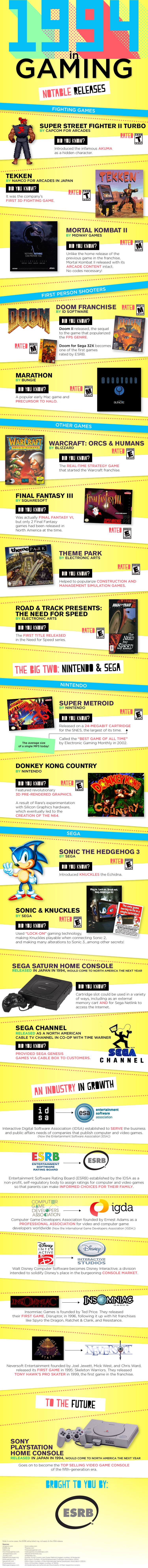 1994 Gaming Infographic
