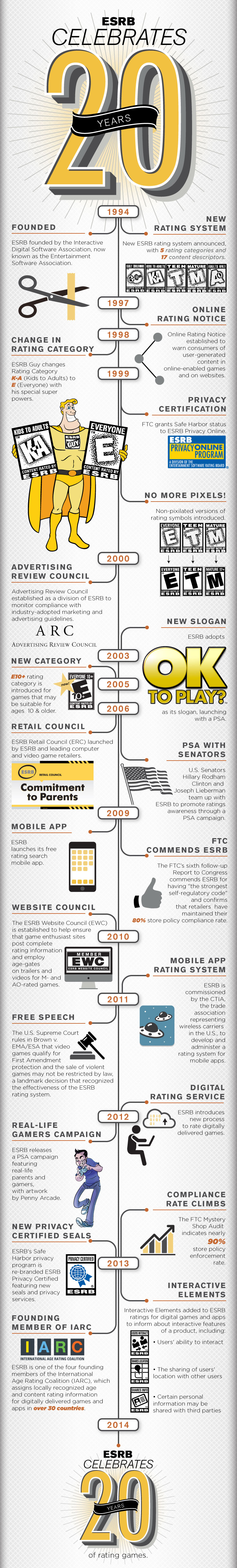 ESRB 20th Anniversary Infographic